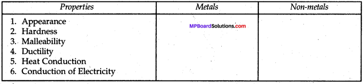 Mp Board Class 8 Science Chapter 4