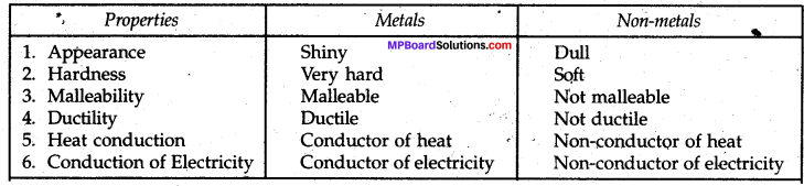 Mp Board Class 8 Science Solution Chapter 4