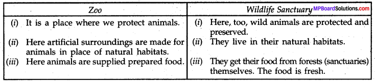 MP Board Class 8th Science Solutions Chapter 7 Conservation of Plants and Animals 2