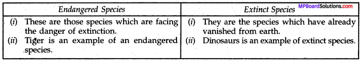 MP Board Class 8th Science Solutions Chapter 7 Conservation of Plants and Animals 3