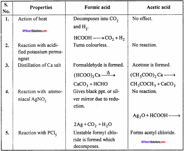 MP Board Class 12th Chemistry Important Questions Chapter 12 Aldehydes, Ketones and Carboxylic Acids 13