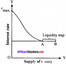 MP Board Class 12th Economics Important Questions Unit 8 Money and Banking 2
