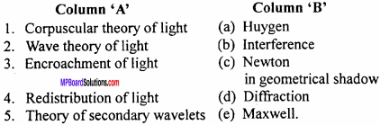 MP Board 12th Physics Important Questions Chapter 10 Wave Optics 1
