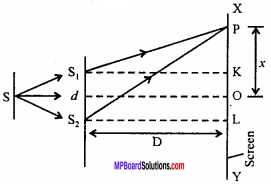 MP Board 12th Physics Important Questions Chapter 10 Wave Optics 16