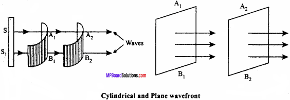 MP Board 12th Physics Important Questions Chapter 10 Wave Optics 8