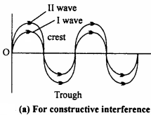 MP Board 12th Physics Important Questions Chapter 10 Wave Optics 9