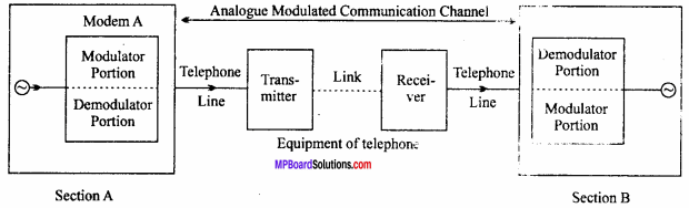 MP Board 12th Physics Important Questions Chapter 15 Communication Systems 7