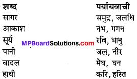 MP Board Class 11th Hindi Swati Solutions पद्य Chapter 10 विविधा-2 img-1