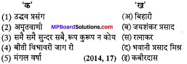 MP Board Class 12th Hindi Swati Solutions पद्य महत्त्वपूर्ण वस्तुनिष्ठ प्रश्न img-2