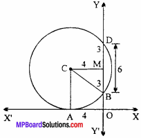 MP Board Class 11th Maths Important Questions Chapter 11 Conic Sections 2