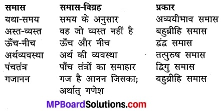 MP Board Class 10th Hindi Vasanti Solutions Chapter 13 समय नहीं मिला img-2