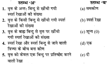 MP Board Class 10th Maths Solutions Chapter 10 वृत्त Additional Questions 36