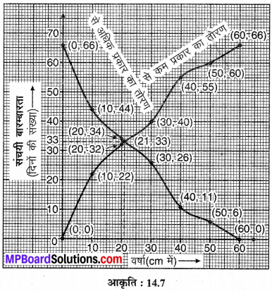 MP Board Class 10th Maths Solutions Chapter 14 सांख्यिकी Additional Questions 17