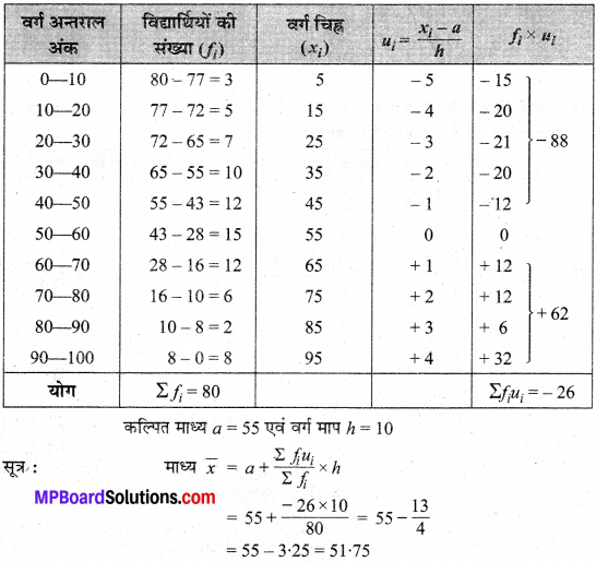 MP Board Class 10th Maths Solutions Chapter 14 सांख्यिकी Additional Questions 2