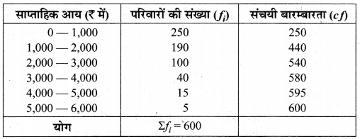 MP Board Class 10th Maths Solutions Chapter 14 सांख्यिकी Additional Questions 37