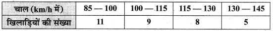 MP Board Class 10th Maths Solutions Chapter 14 सांख्यिकी Additional Questions 39