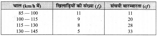 MP Board Class 10th Maths Solutions Chapter 14 सांख्यिकी Additional Questions 40