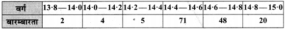 MP Board Class 10th Maths Solutions Chapter 14 सांख्यिकी Additional Questions 53