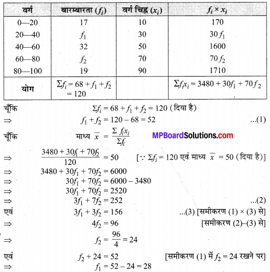 MP Board Class 10th Maths Solutions Chapter 14 सांख्यिकी Additional Questions 6