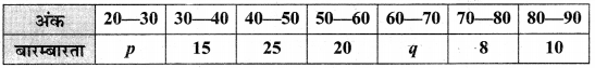 MP Board Class 10th Maths Solutions Chapter 14 सांख्यिकी Additional Questions 7