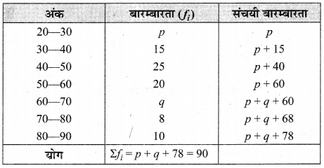 MP Board Class 10th Maths Solutions Chapter 14 सांख्यिकी Additional Questions 8