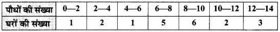 MP Board Class 10th Maths Solutions Chapter 14 सांख्यिकी Ex 14.1 1