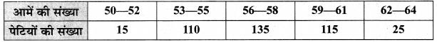MP Board Class 10th Maths Solutions Chapter 14 सांख्यिकी Ex 14.1 10
