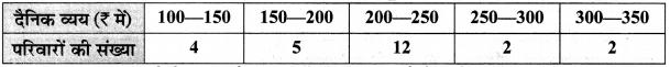 MP Board Class 10th Maths Solutions Chapter 14 सांख्यिकी Ex 14.1 12