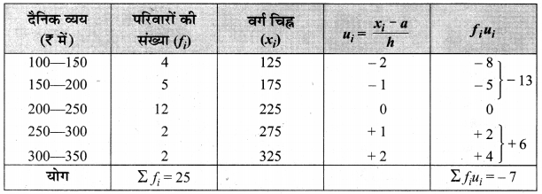MP Board Class 10th Maths Solutions Chapter 14 सांख्यिकी Ex 14.1 13