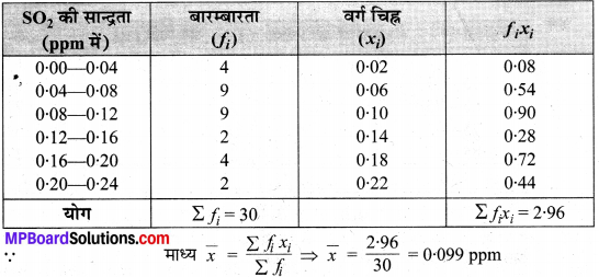 MP Board Class 10th Maths Solutions Chapter 14 सांख्यिकी Ex 14.1 16