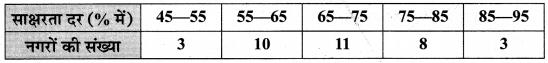 MP Board Class 10th Maths Solutions Chapter 14 सांख्यिकी Ex 14.1 19