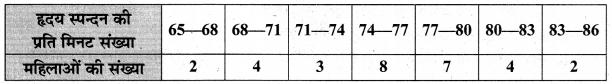 MP Board Class 10th Maths Solutions Chapter 14 सांख्यिकी Ex 14.1 7