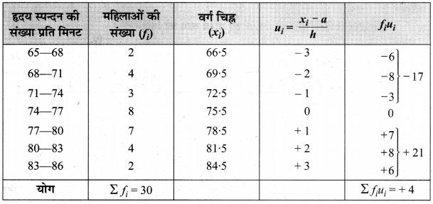MP Board Class 10th Maths Solutions Chapter 14 सांख्यिकी Ex 14.1 8