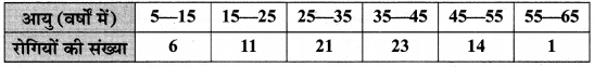 MP Board Class 10th Maths Solutions Chapter 14 सांख्यिकी Ex 14.2 1