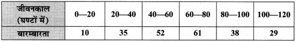MP Board Class 10th Maths Solutions Chapter 14 सांख्यिकी Ex 14.2 3