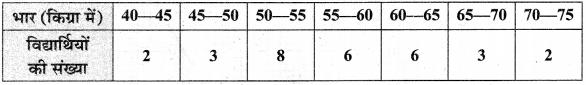 MP Board Class 10th Maths Solutions Chapter 14 सांख्यिकी Ex 14.3 18