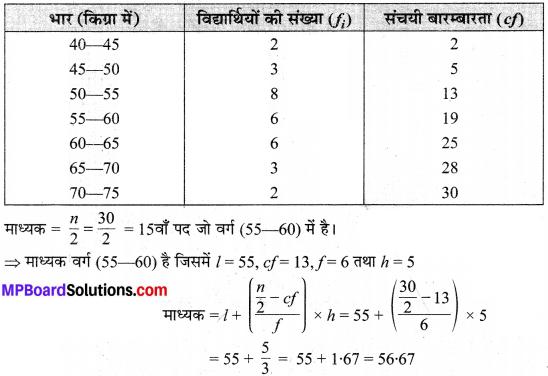 MP Board Class 10th Maths Solutions Chapter 14 सांख्यिकी Ex 14.3 19