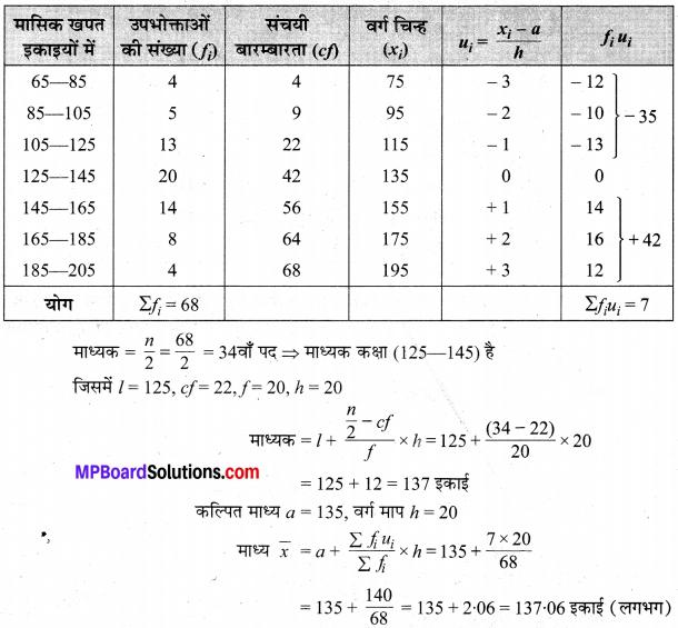 MP Board Class 10th Maths Solutions Chapter 14 सांख्यिकी Ex 14.3 2