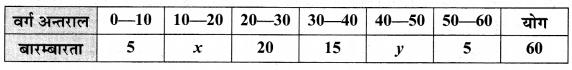 MP Board Class 10th Maths Solutions Chapter 14 सांख्यिकी Ex 14.3 4