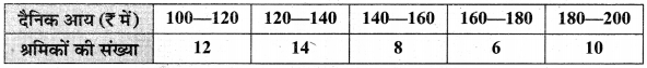 MP Board Class 10th Maths Solutions Chapter 14 सांख्यिकी Ex 14.4 1