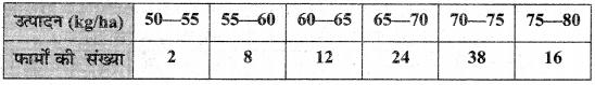 MP Board Class 10th Maths Solutions Chapter 14 सांख्यिकी Ex 14.4 6
