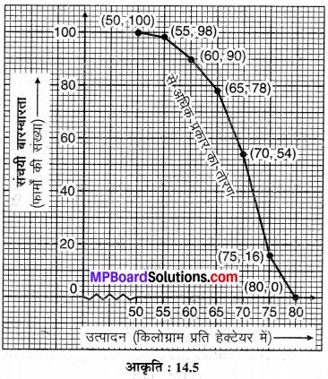 MP Board Class 10th Maths Solutions Chapter 14 सांख्यिकी Ex 14.4 8