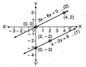 MP Board Class 10th Maths Solutions Chapter 3 दो चरों वाले रैखिक समीकरण युग्म Additional Questions 10