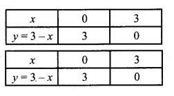 MP Board Class 10th Maths Solutions Chapter 3 दो चरों वाले रैखिक समीकरण युग्म Additional Questions 11