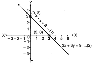 MP Board Class 10th Maths Solutions Chapter 3 दो चरों वाले रैखिक समीकरण युग्म Additional Questions 12