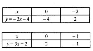MP Board Class 10th Maths Solutions Chapter 3 दो चरों वाले रैखिक समीकरण युग्म Additional Questions 5