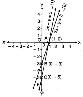 MP Board Class 10th Maths Solutions Chapter 3 दो चरों वाले रैखिक समीकरण युग्म Ex 3.7 4