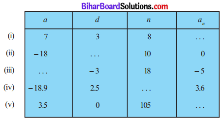 MP Board Class 10th Maths Solutions Chapter 5 समान्तर श्रेढ़ियाँ Ex 5.2 1