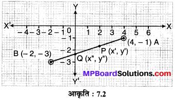 MP Board Class 10th Maths Solutions Chapter 7 निर्देशांक ज्यामिति Ex 7.2 2