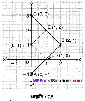 MP Board Class 10th Maths Solutions Chapter 7 निर्देशांक ज्यामिति Ex 7.3 2